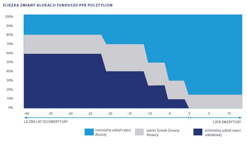 Ścieżka zmiany alokacji funduszu PPK Pocztylion
