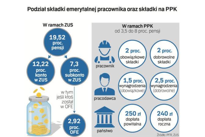 Podzial składki emerytalnej pracownika oraz składki PPK